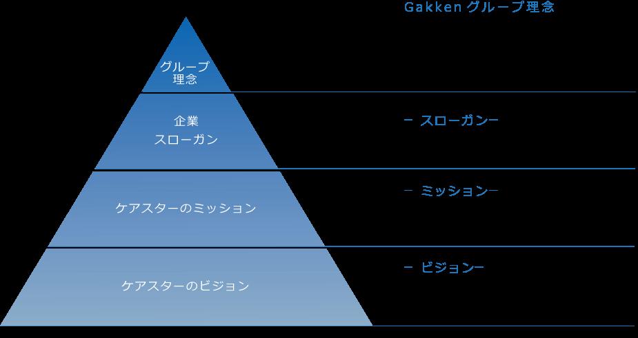 ケアスターの価値基準(理念)体系